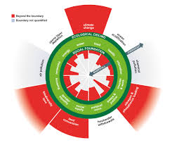 The main illustration from Doughnut Economics, an economic model for transitioning to a more humane and inclusive social economy